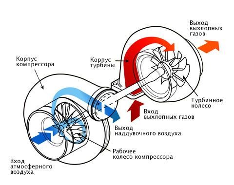 Турбокомпрессор состоит из воздушного насоса (компрессора) и турбины, установленных на общем валу.