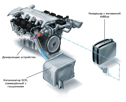 Технология по очистке дизельного топлива «Bluetec»