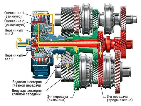 Как работает роботизированная коробка передач