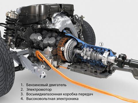 Как устроены гибридные автомобили- Выбор типа двигателя автомобиля