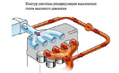 Рециркуляция выхлопных газов