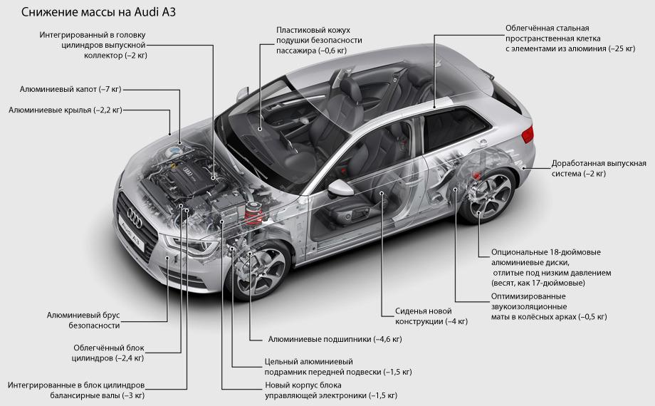 Хэтчбек Audi A3 новой