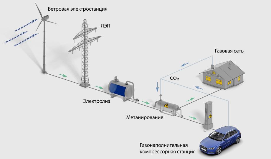 синтетического метана от