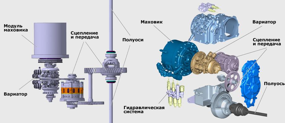 Схема накопителя и трансмиссии