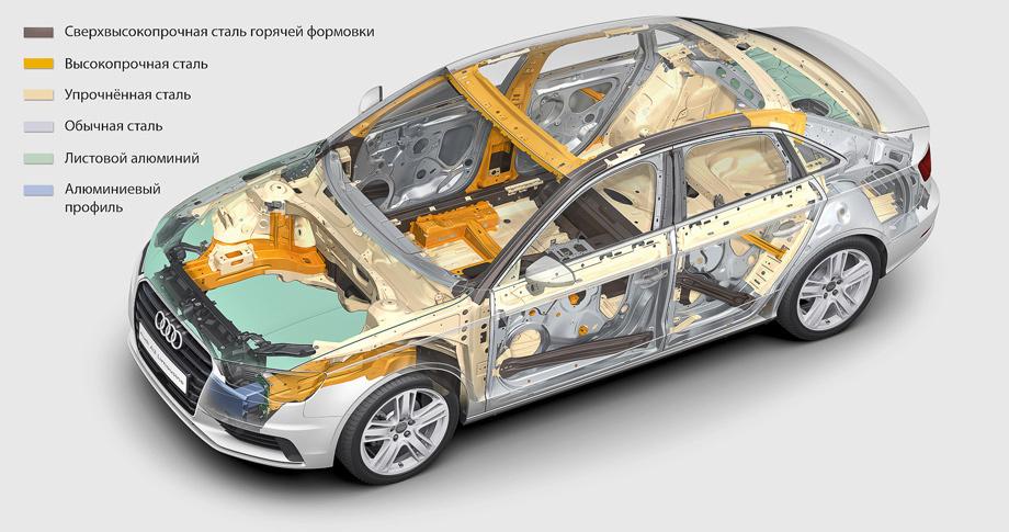 Audi A3 схема подвесок.  Тест седана Audi A3.
