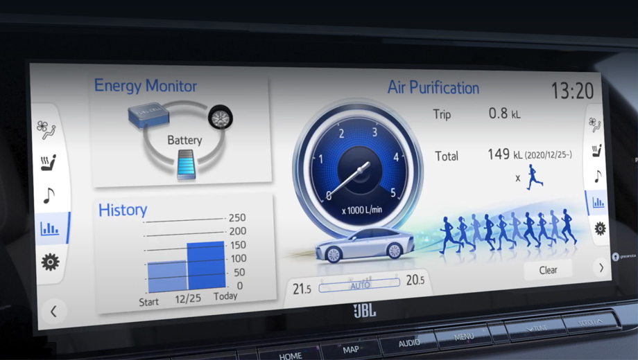 Toyota mirai. Когда Toyota говорит об отрицательных выбросах («minus emissions»), она оставляет за скобками вопрос получения водорода (тут, к слову, есть разные интересные идеи). Деятельность машины по очистке атмосферы отражается на центральном дисплее.
