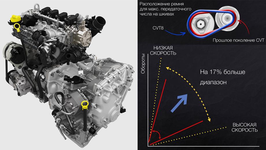 Вспоминаем о реинкарнации с кроссоверами Renault Duster и Kaptur